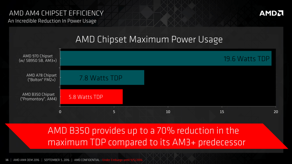 medium resolution of amd is claiming that the external b350 chipset compared to the older am3 platforms comes down from 19 6w tdp to 5 8w tdp