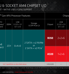 the b350 and a320 chipsets are mostly identical using the pcie 3 0 x4 from the cpu and offering a variety of sata usb and pcie 2 0 connectivity  [ 2666 x 1500 Pixel ]