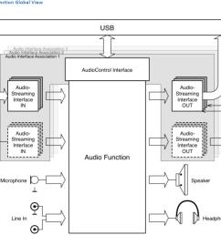 usb type diagram [ 1043 x 776 Pixel ]