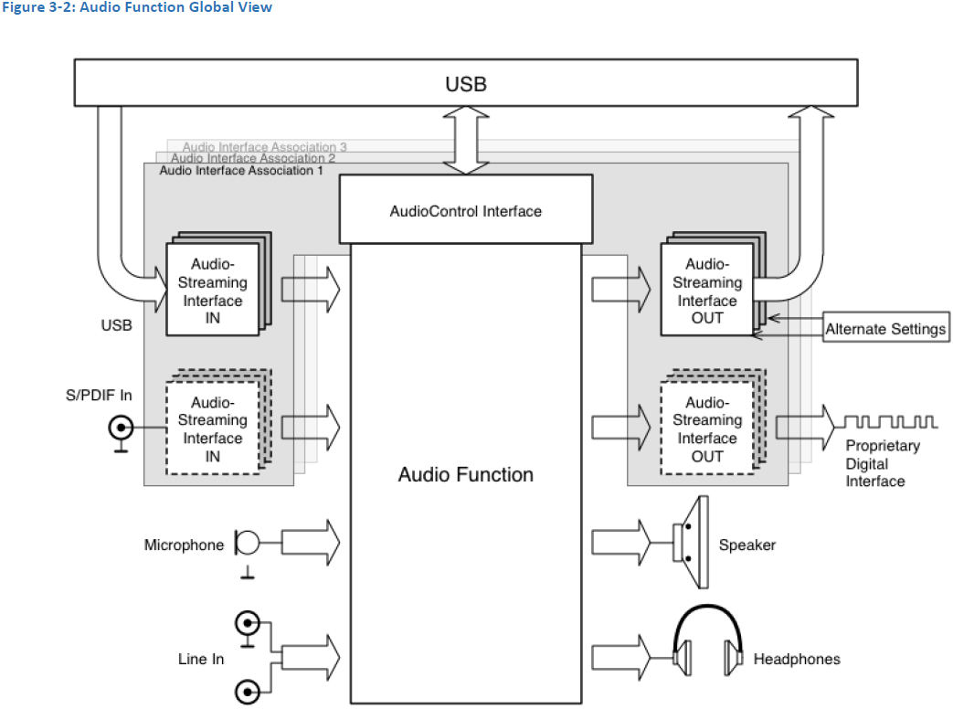 hight resolution of usb type diagram