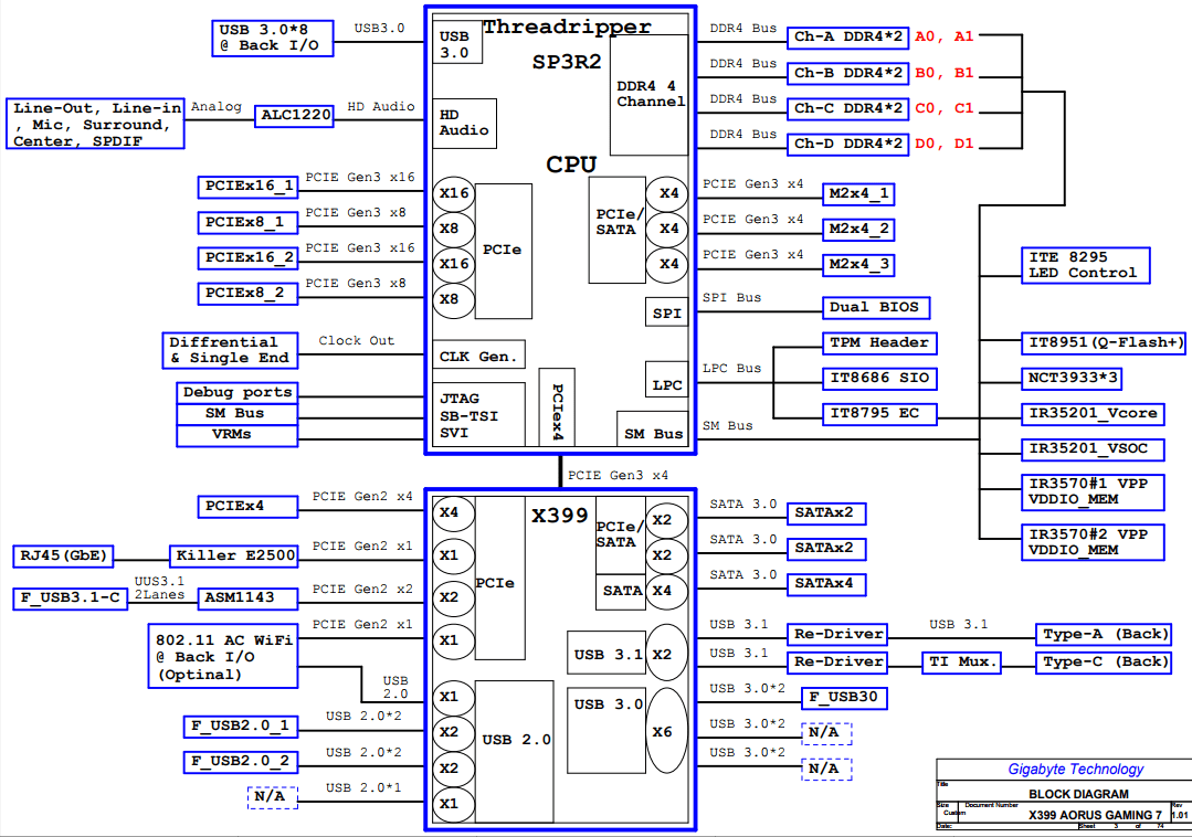 hight resolution of gigabyte x399 aorus gaming 7 an amd threadripper x399 motherboard computer motherboard layout diagram chipset diagrams gaming