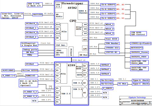 small resolution of gigabyte x399 aorus gaming 7 an amd threadripper x399 motherboard computer motherboard layout diagram chipset diagrams gaming