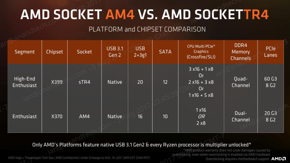 medium resolution of unlike mainstream platforms that have several chipsets to choose from that vary in capability and cost the amd high end platform only has a single chipset