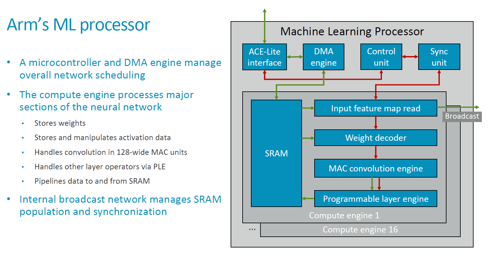 hight resolution of starting off at a more detailed view of the ip s block diagram the mlp consists of common functional blocks such as the memory interconnect interfaces as