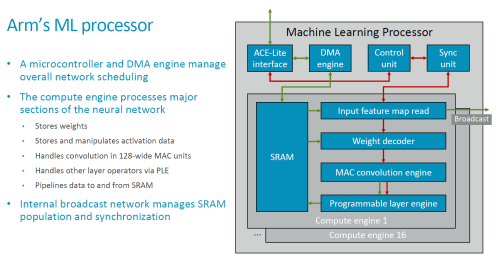 small resolution of starting off at a more detailed view of the ip s block diagram the mlp consists of common functional blocks such as the memory interconnect interfaces as