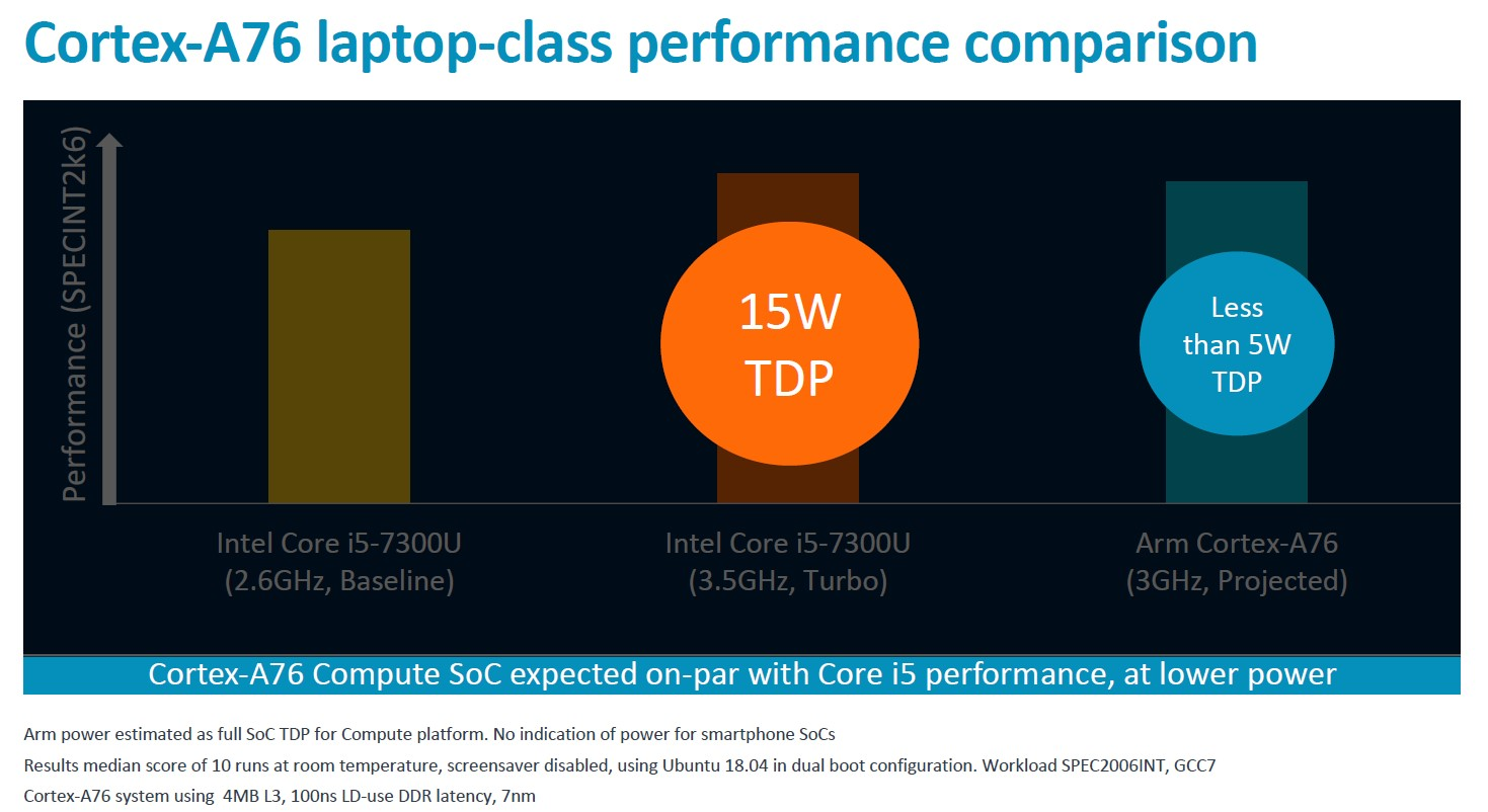 Arm Unveils Client CPU Performance Roadmap Through 2020 – Taking