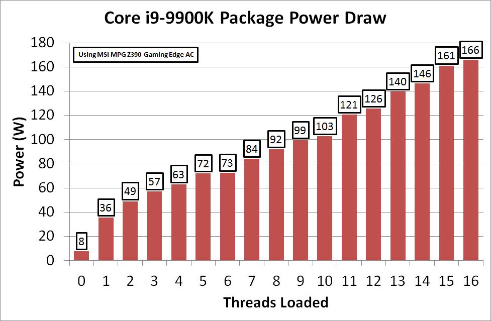power consumption the intel