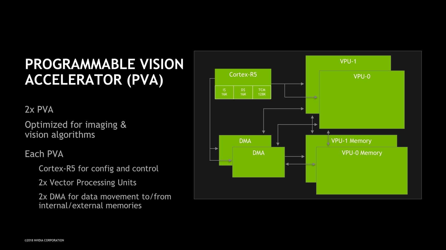 hight resolution of alongside the dla the programmable vision accelerator is again a key component of the xavier system that allows it focus on vision and in particular