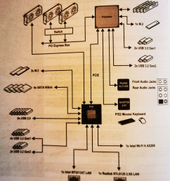 msi meg x570 ace block diagram [ 2664 x 3124 Pixel ]