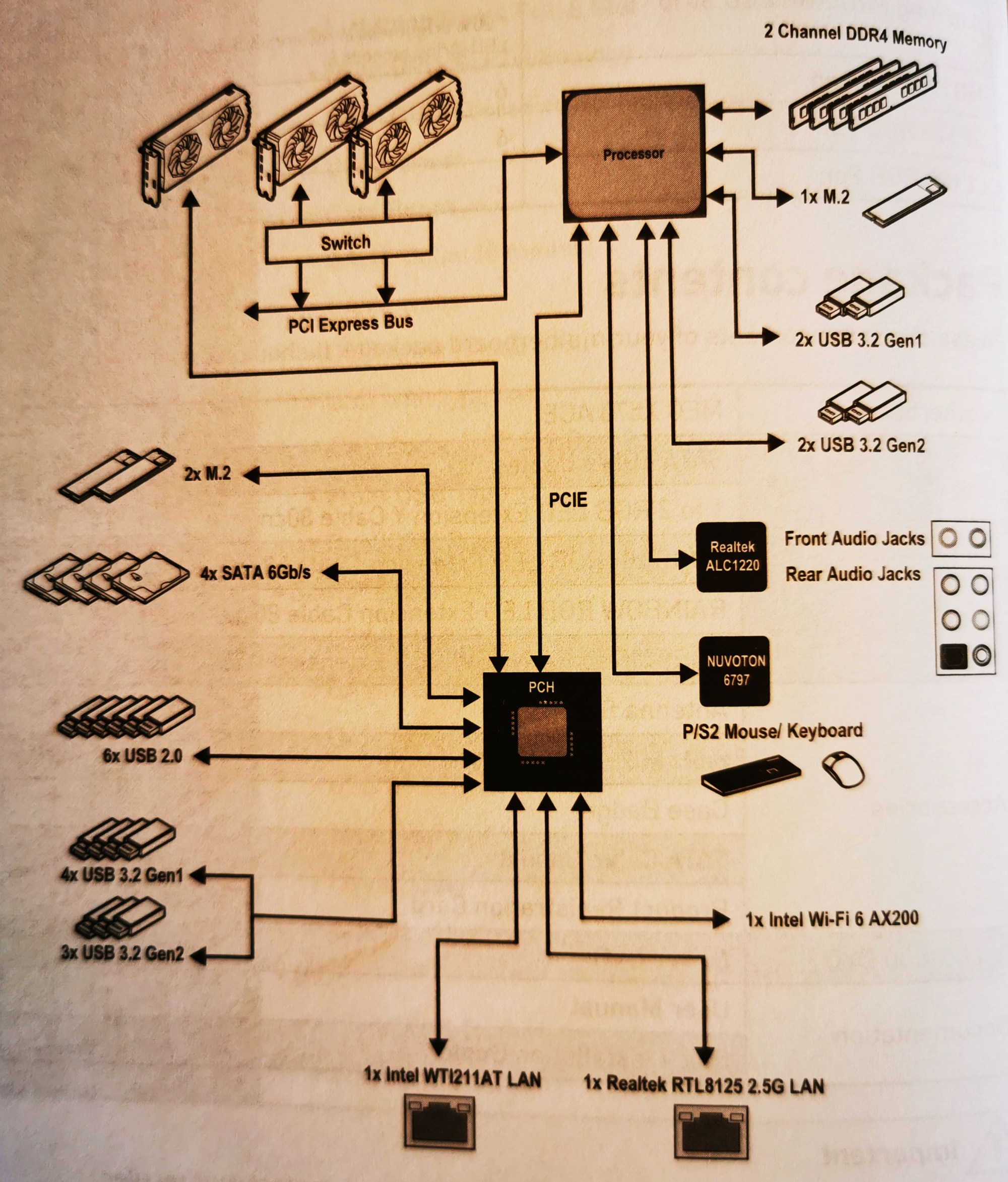 hight resolution of msi meg x570 ace block diagram