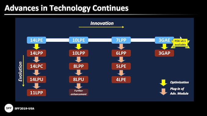 New Tools & IP Accelerate Development of 5nm Arm 'Hercules' SoCs