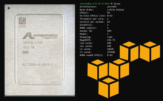 当云计算厂商自己开始做芯片,英特尔、AMD等还有活路吗?以亚马逊ARM服务器为例插图