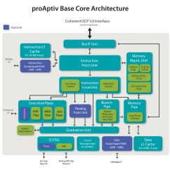 Architecture Software Block Diagram People Drawing Proaptiv Mips Technologies Updates