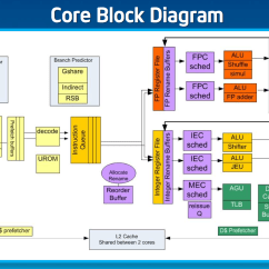 Architecture Of 8085 Microprocessor With Block Diagram Pdf 24 Volt Transformer Wiring Sensible Scaling Ooo Atom Remains Dual Issue Intels