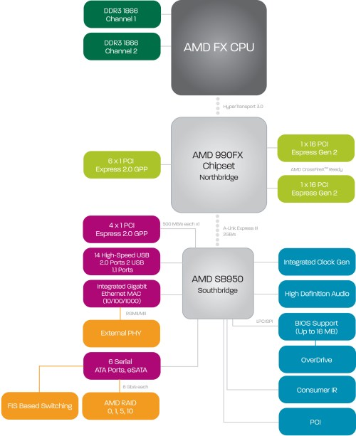 small resolution of 970a amd chipset diagram wiring diagram ebook990fx block diagram wiring libraryamd u0027s 5 ghz