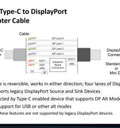 that since dp alt mode is such a complete implementation of displayport that displayport conversion devices will work as well displayport to vga dvi  [ 3000 x 2250 Pixel ]