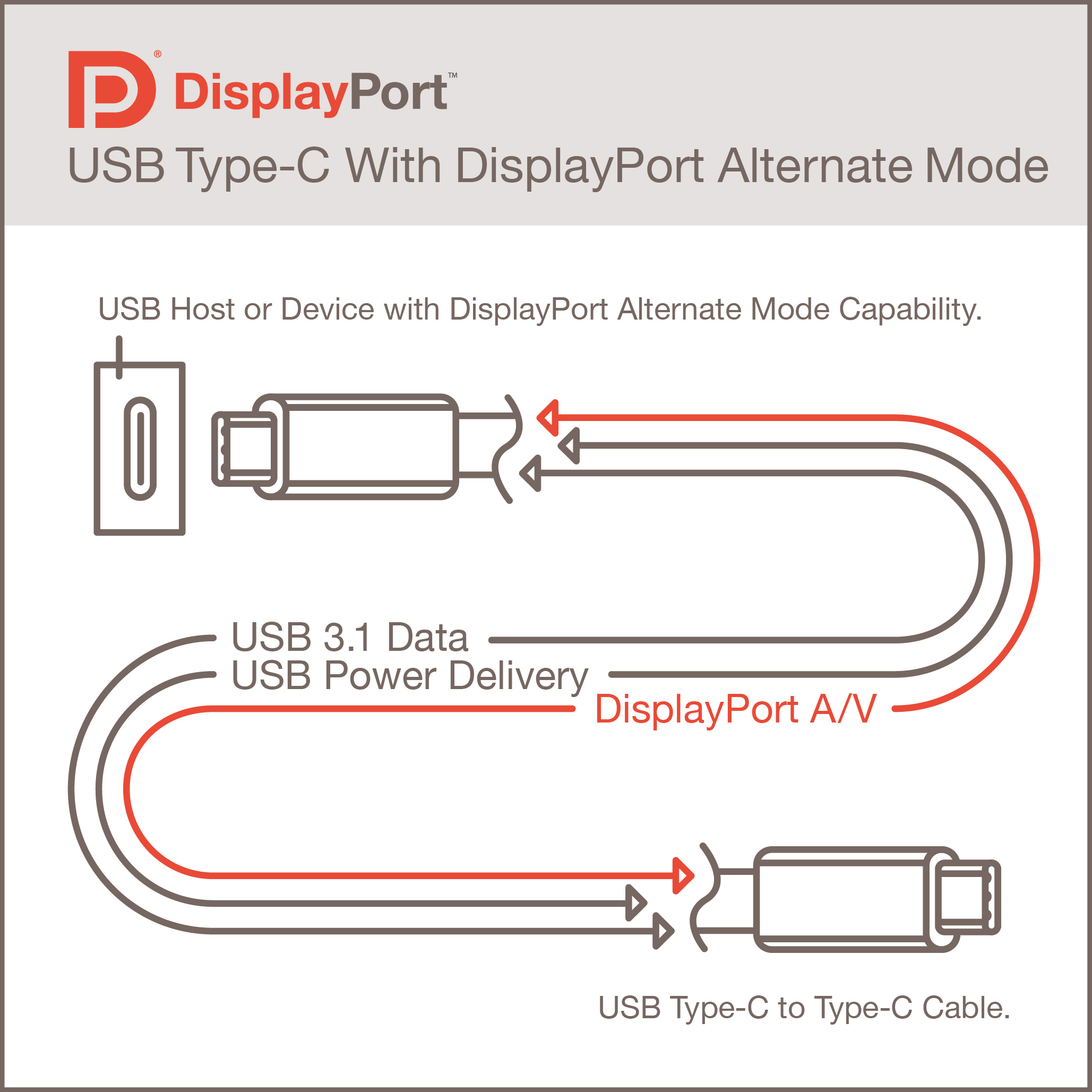 usb host cable wiring diagram stove plug displayport alternate mode for type c announced