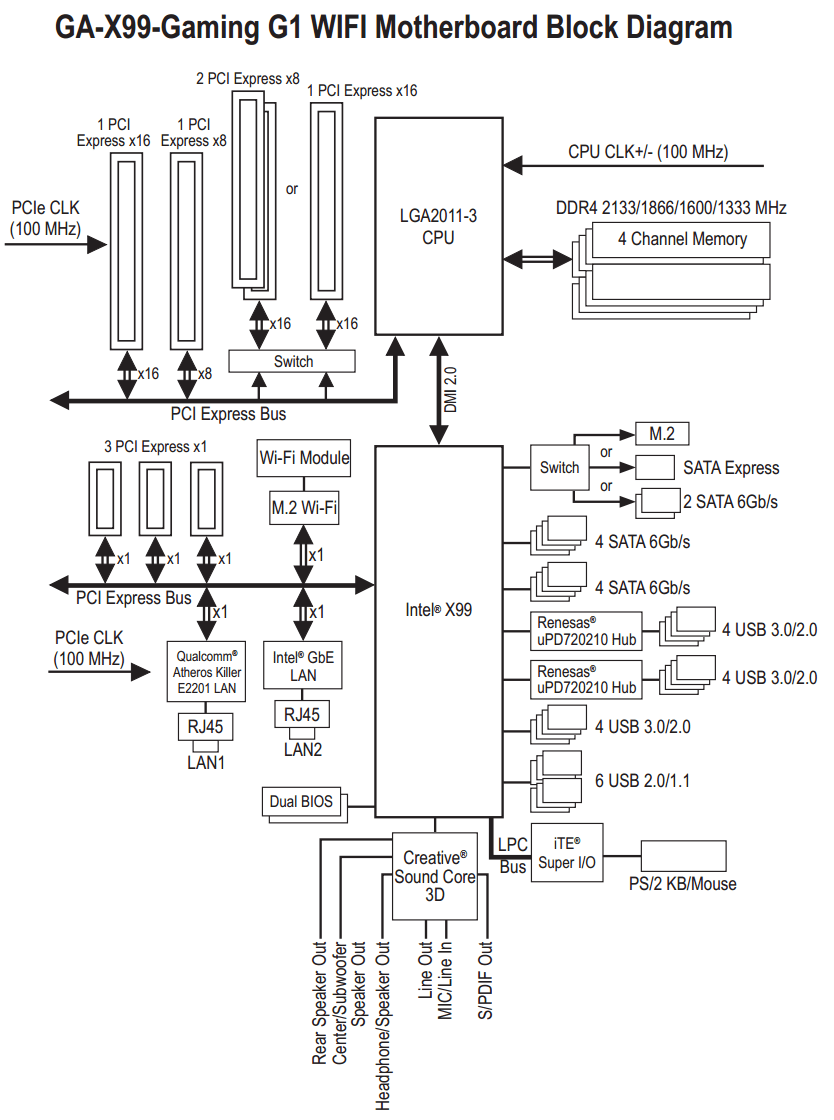 motherboard block diagram