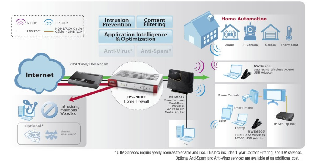 medium resolution of utm for home consumers