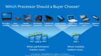 Analyzing Intel Core M Performance: How 5Y10 can beat 5Y71 ...