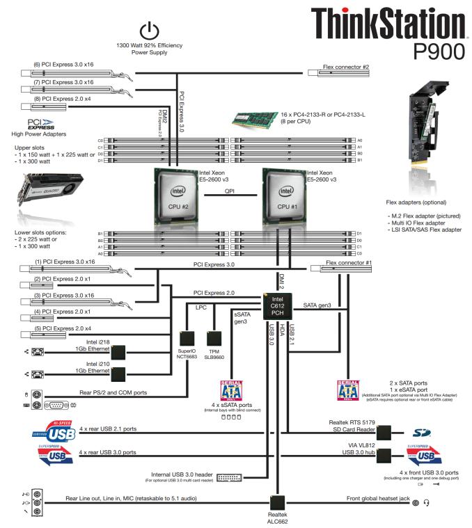 The Lenovo ThinkStation P900 Workstation Review: Design 101