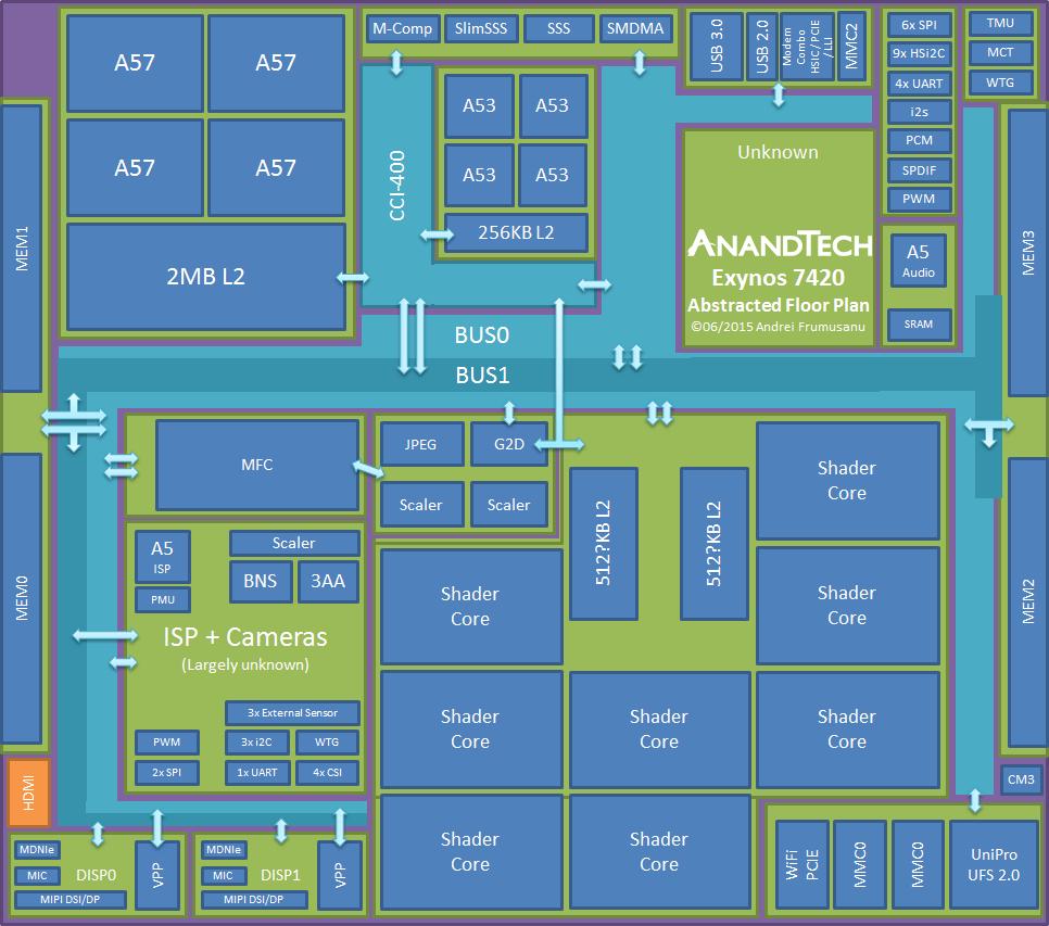 hight resolution of the exynos 7420 inside a modern soc part 1 the samsung exynos exynos 5 octa block diagram