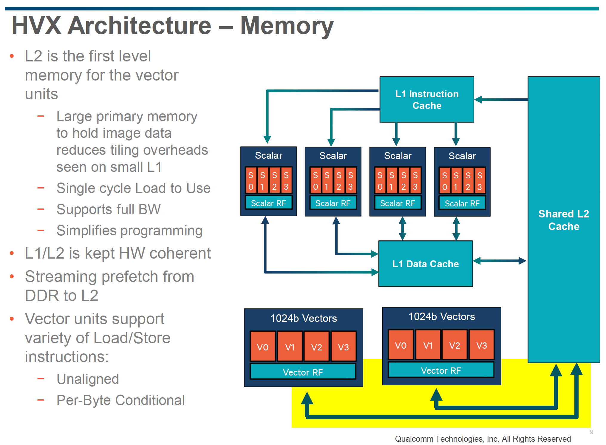 memory hierarchy diagram 1996 ford explorer radio wiring qualcomm details hexagon 680 dsp in snapdragon 820