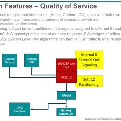 Memory Hierarchy Diagram Venn Worksheet Qualcomm Details Hexagon 680 Dsp In Snapdragon 820