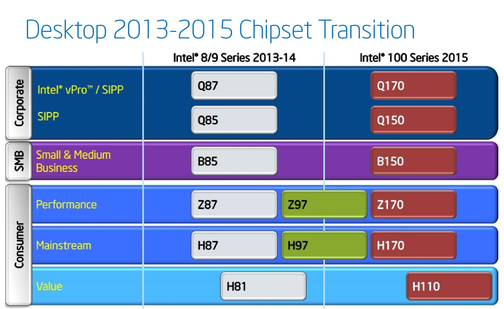 hight resolution of b85 chipset diagram
