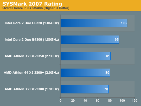 SYSMark 2007 Rating