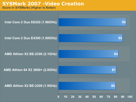 SYSMark 2007 -Video Creation