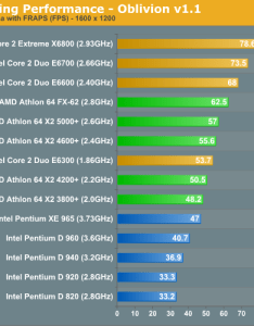 In many cases the core duo  actually outperformed intel   previous champ pentium extreme edition one day has made its also performance vs today ten year anniversary of and rh anandtech