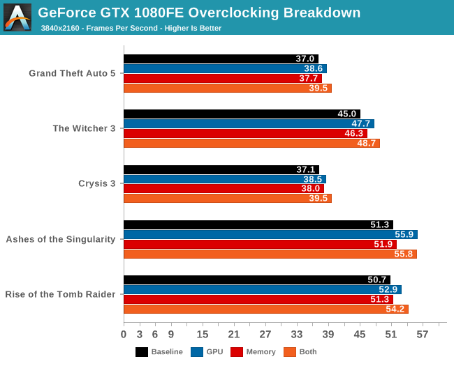 overclocking the nvidia geforce