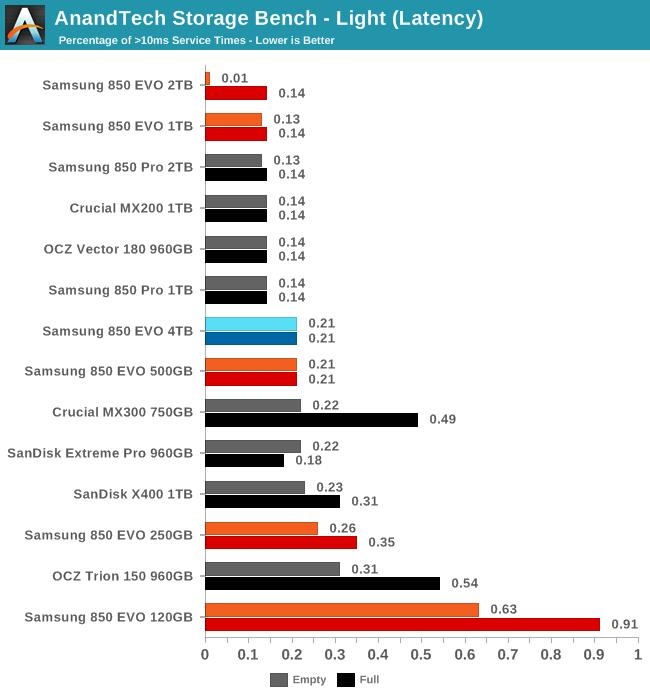Samsung 850 EVO 4 TB