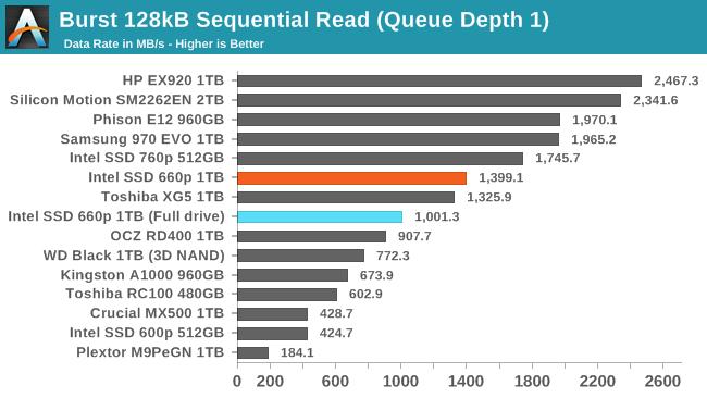 Burst 128kB Sequential Read (Queue Depth 1)