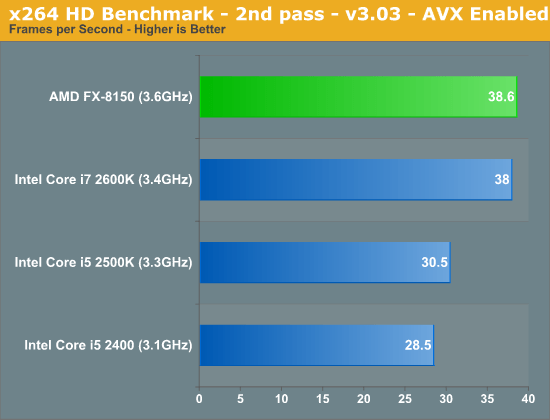 x264 HD Benchmark—2nd pass—v3.03—AVX Enabled