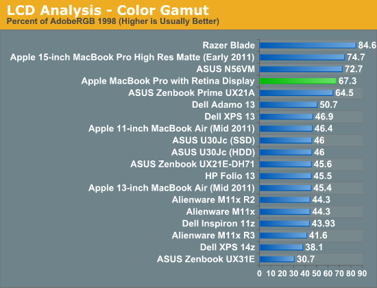 LCD Analysis - Color Gamut
