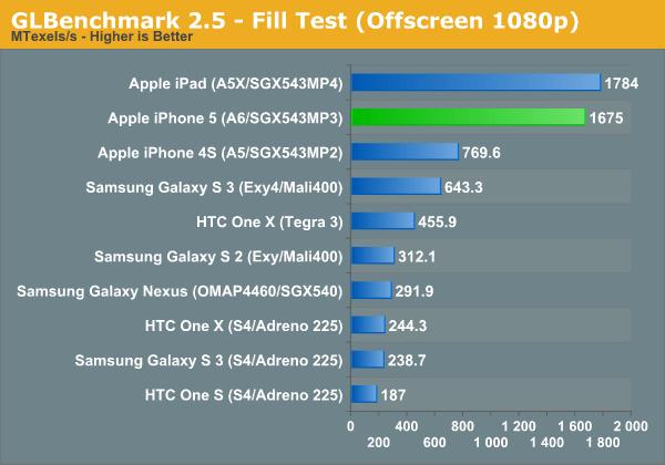 GLBenchmark 2.5 - Fill Test (Offscreen 1080p)