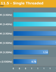 Cinebench single threaded also cpu performance five generations of intel cpus compared the rh anandtech