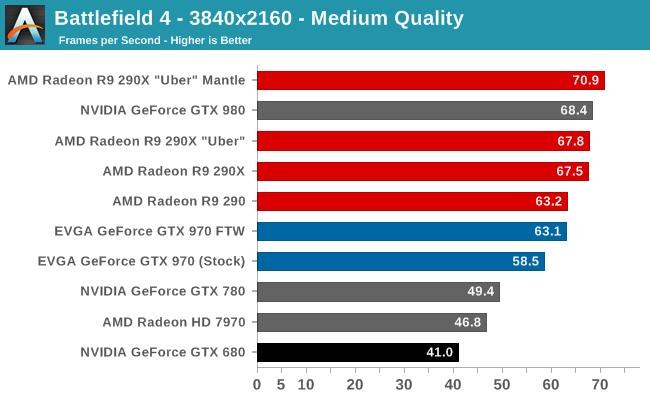 Battlefield 4 The NVIDIA GeForce GTX 970 Review