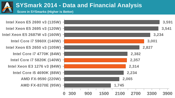 SYSmark 2014 - Data and Financial Analysis