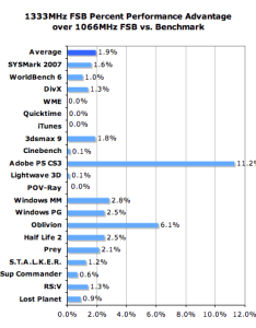 Overall the mhz fsb doesn   do much for dual core processors over benchmarks we sampled this chart gave us an average also tell it to me straight anand is any faster intel duo rh anandtech