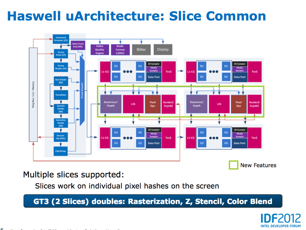 Haswell's Gpu  Intel's Haswell Architecture Analyzed