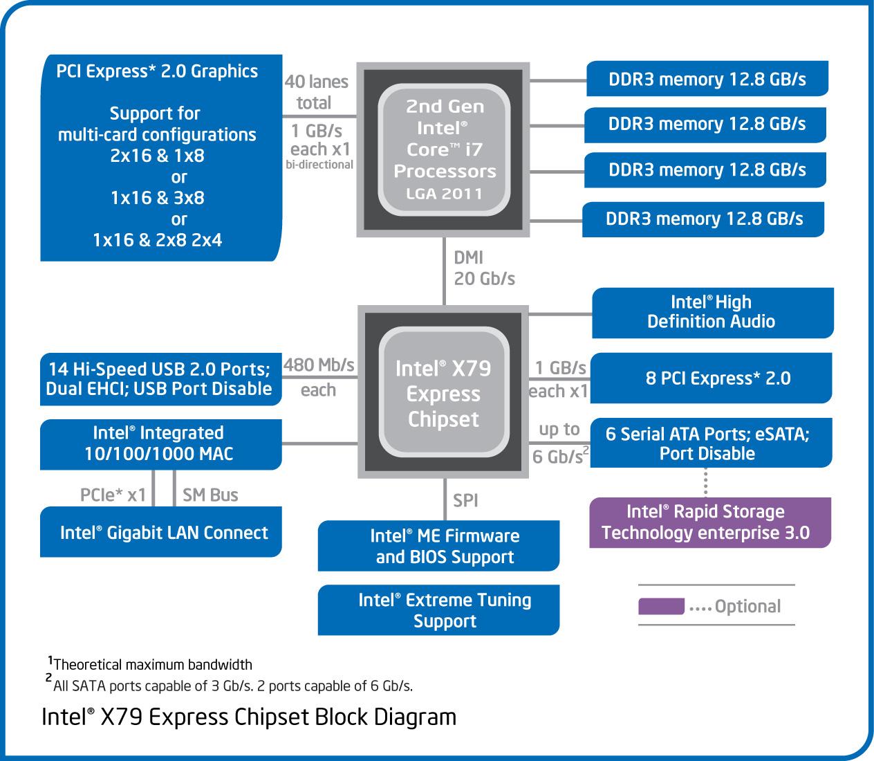 hight resolution of x79 blockdiagram jpg