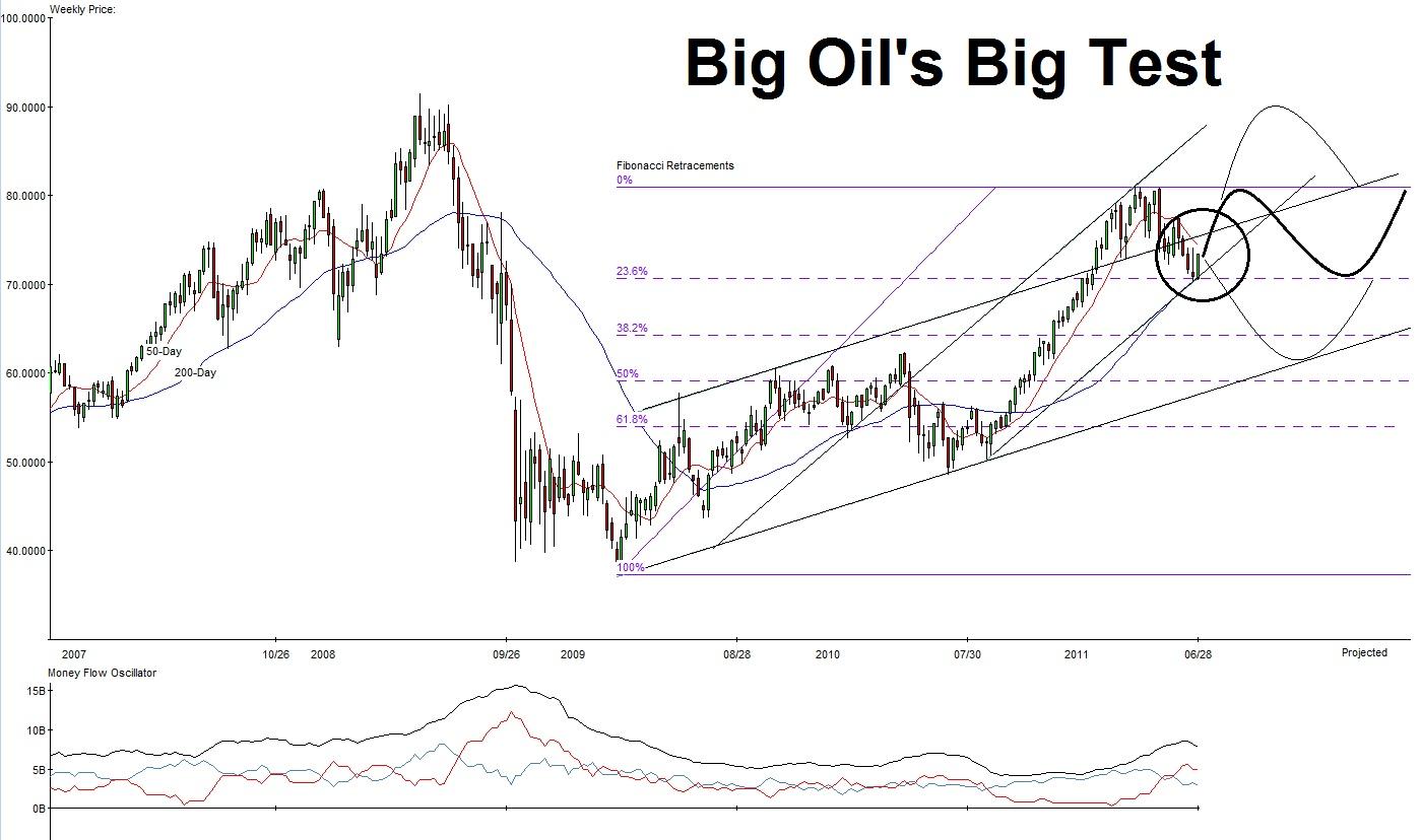 Big Oil's Big Test