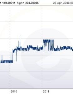 Iraqi dinar to usd chart also stabilization rh wealthdaily