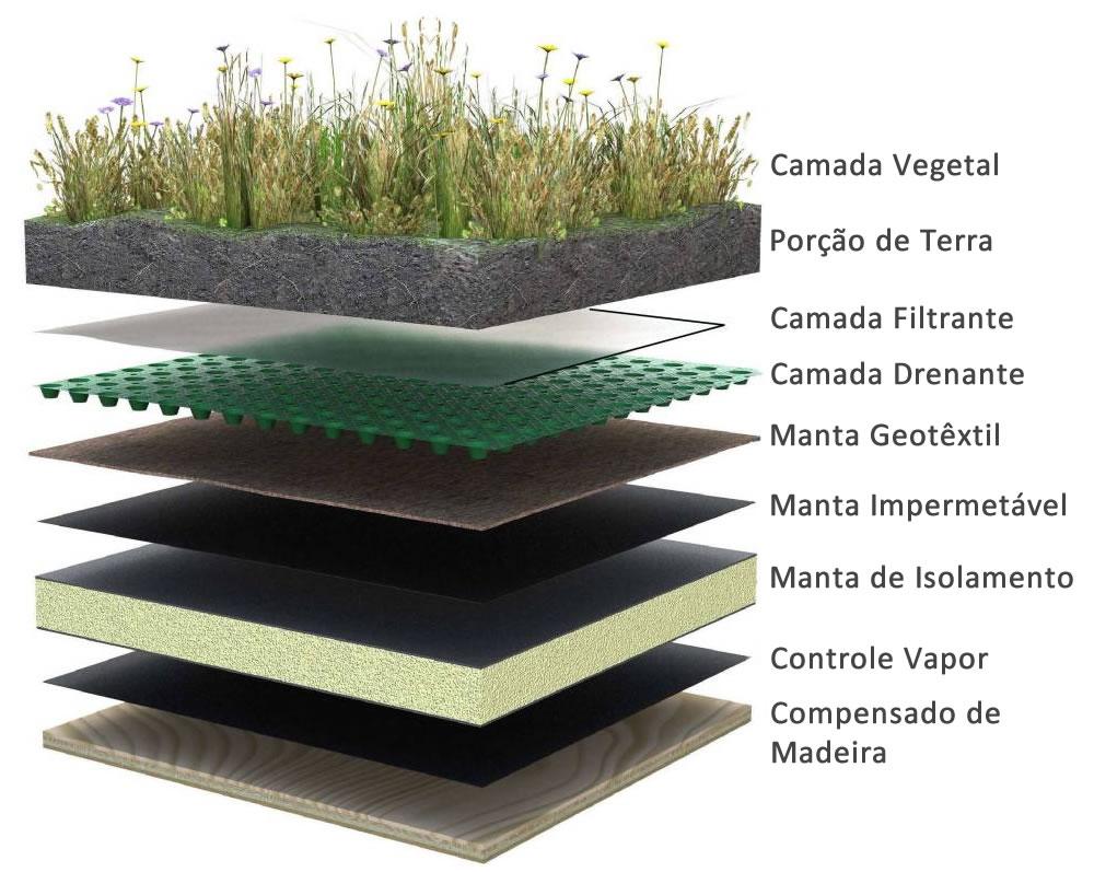 Como fazer um telhado verde