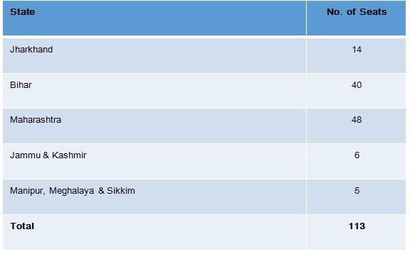 Predominantly UPA versus NDA contest.