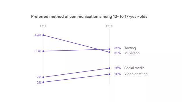 Devices dominate teenagers' social lives