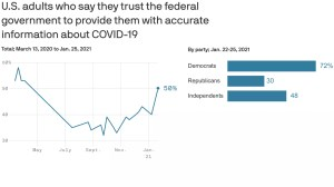 Axios-Ipsos poll: Confidence in the response peaks of the federal COVID-19